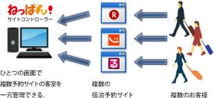 ひとつの画面で複数予約サイトの客室を一元管理できる。
